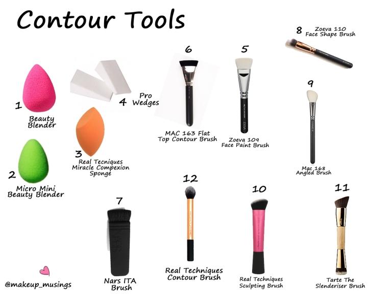 Contour Tools